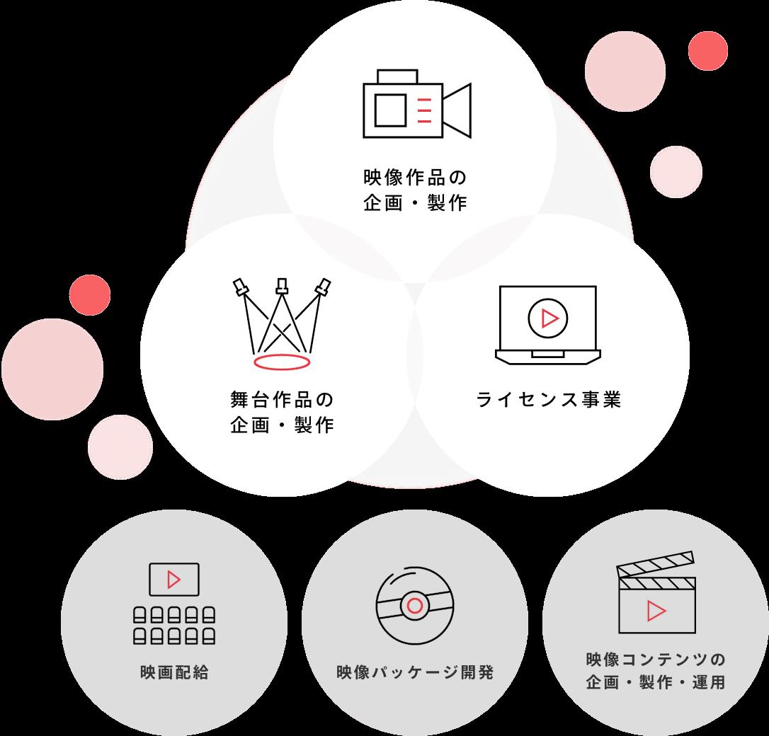 映像作品の企画・製作 舞台作品の企画・製作 ライセンス事業 映画配給 映像パッケージ開発 映像コンテンツの企画・製作・運用